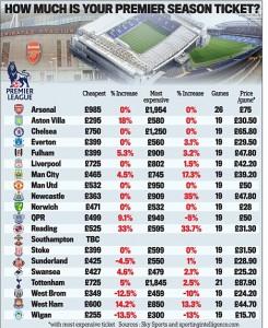 Prix des abonnements des clubs de Premier league pour la saison 2013/2014