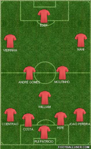 Onze de départ contre l'Albanie