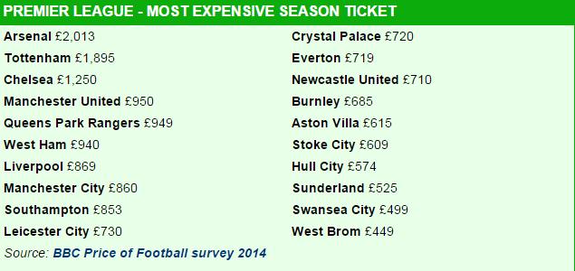 Le prix le plus élevé d'un billet pour un match de Premier League. (BBC)