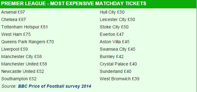 Abonnement annuel le plus cher selon les clubs de Premier League. (BBC)