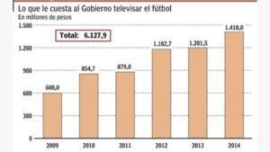"""Le côut de """"futbol para todos"""" pour le gouvernement Argentin. (DR)"""